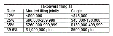 Taxpayers